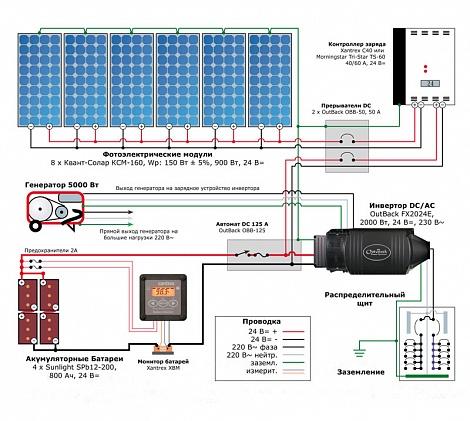 Солнечное электроснабжение